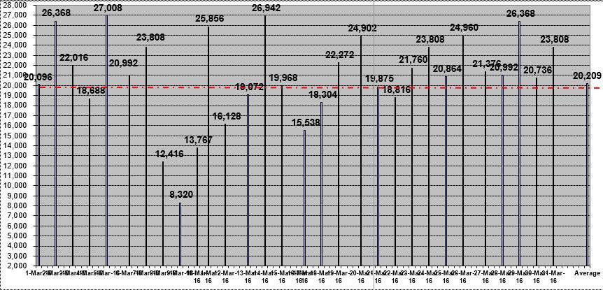 Thống kê sản lượng Line 1 tại HN (T3/2016) trung bình sản xuất ra 20.000 thùng/ngày