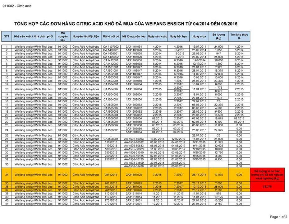 Trang 1 của số liệu tổng hợp nguyên liệu Acid Citric mà URC nhập từ Weifang Ensign thông qua Minh Thái Lộc